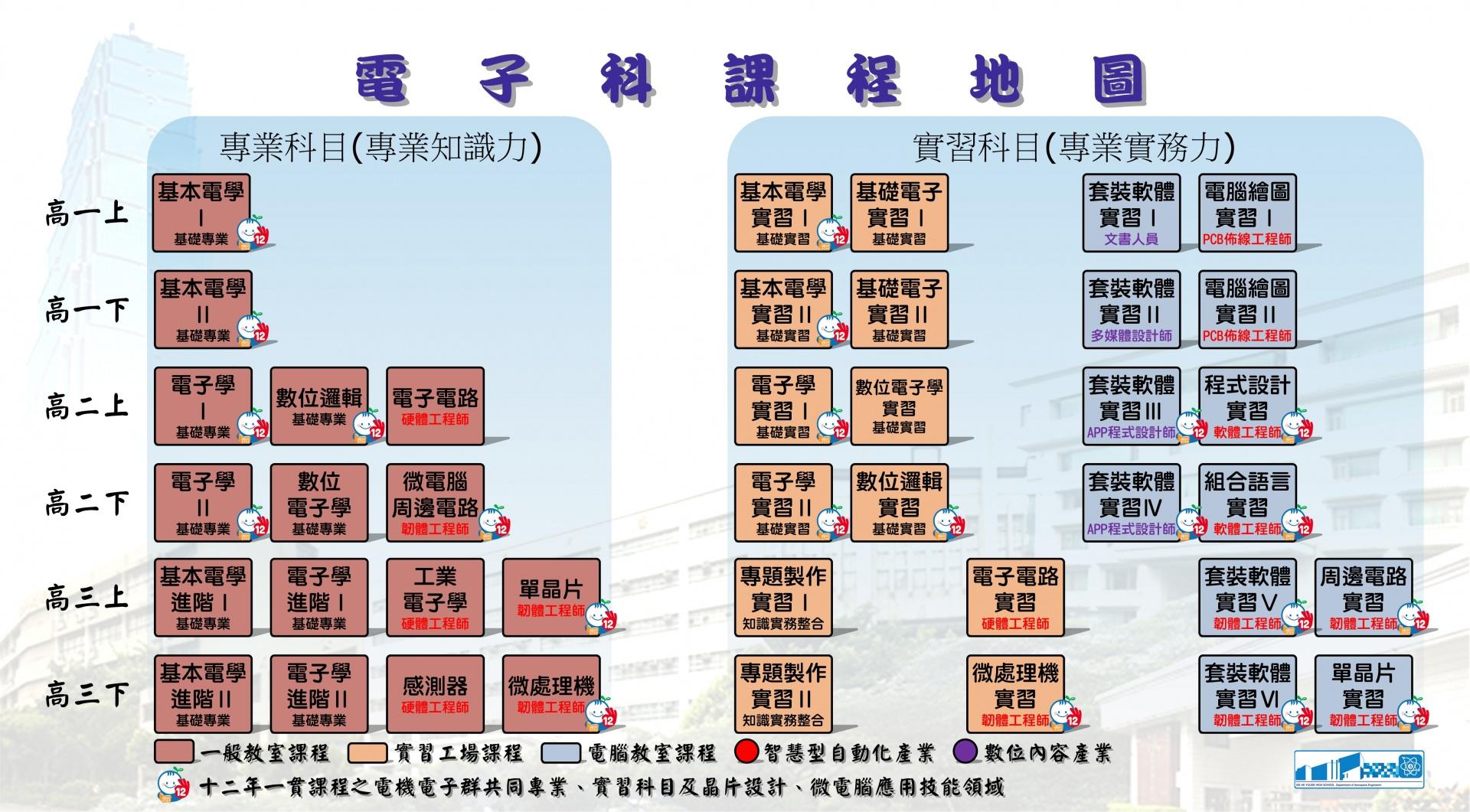 電子科課程地圖