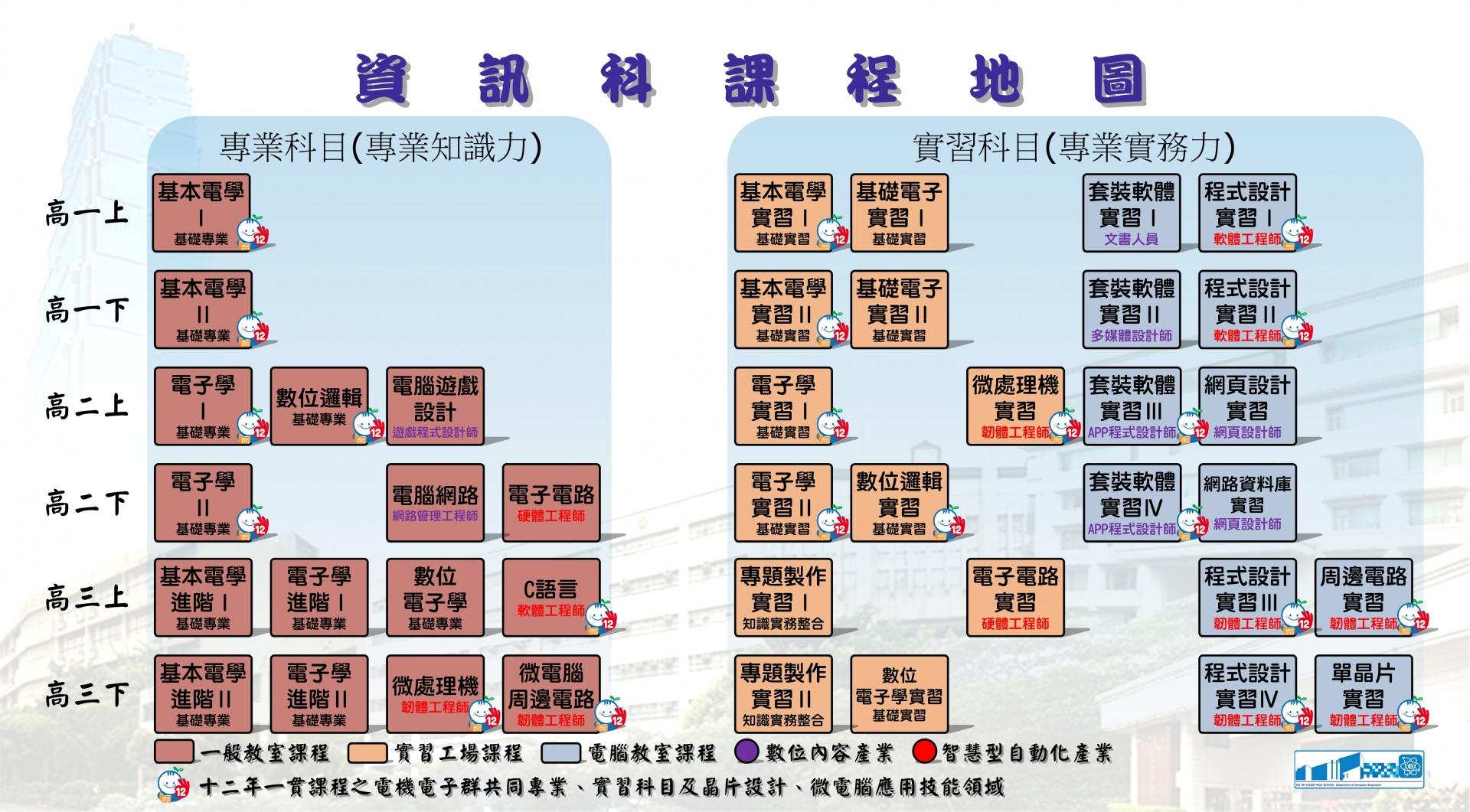 資訊科課程地圖